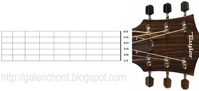 susunan urutan nada senar gitar dari 1 sampai 6