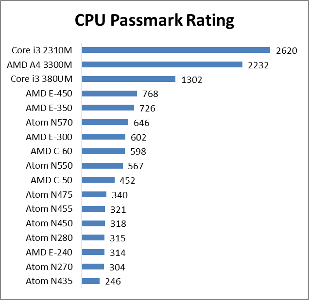 another accelerated processing unit apu