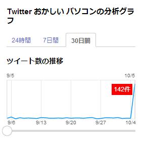 Yahoo!JAPANのリアルタイム検索結果 検索キーワード「Twitter おかしい パソコン」 30 日間のツイート数の推移