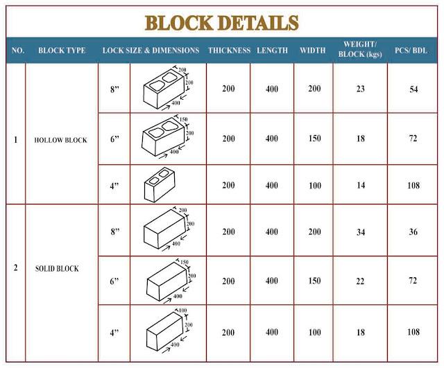 Block Details Al Rayyan Block Factory