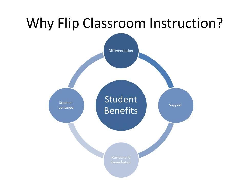 Quotdouble Flip For Your Studentsquot