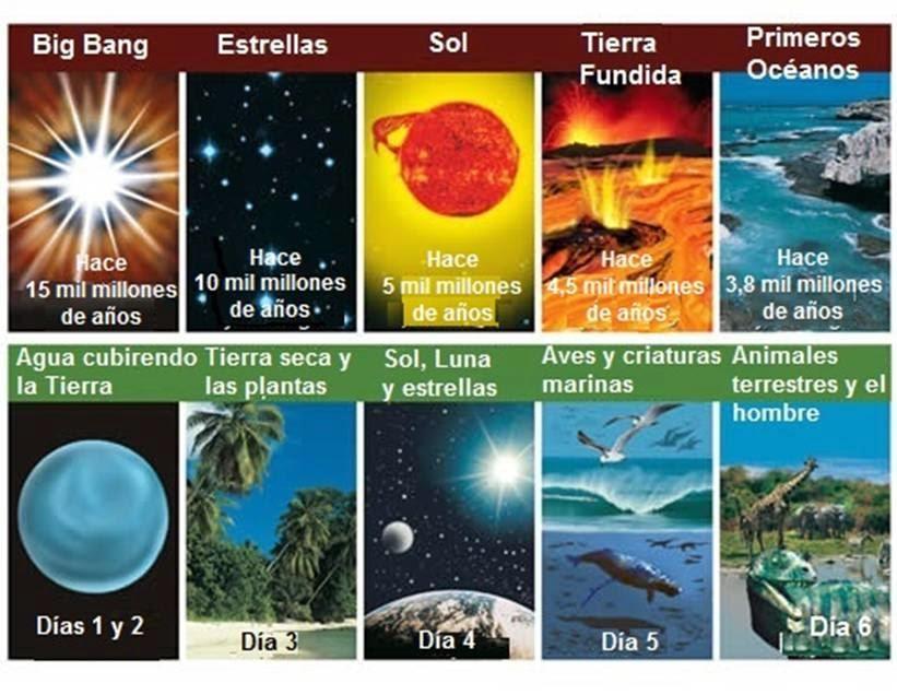 la creacion del mundo segun la biblia   imagui