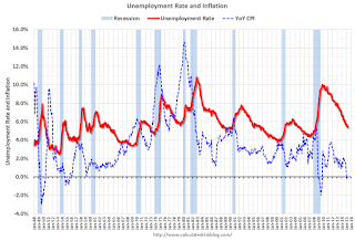 Inflation and Unemployment in the 1960s