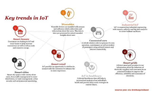8 key Trends in #IoT 2018