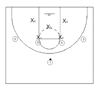 ipindra clinic basketball strategy basketball