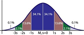 Bell Curve with Standard Deviations