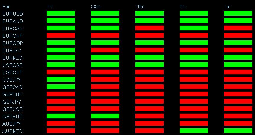 Metatrader de señales de opciones binarias