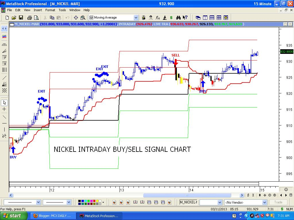 EasyLiveTrade Best Intraday Technical Analysis Charting Software