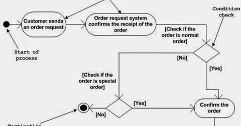 Information technology unified modeling language uml ccuart Choice Image