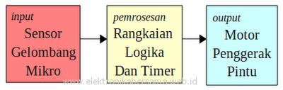 diagram_sistem_penggerak_pintu_otomatis