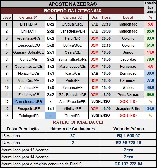 LOTECA 636 - RATEIO OFICIAL COMPLETO