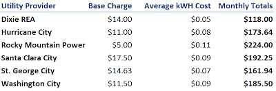 Dixie REA has the lowest average cost per kWH for residents in Southern Utah