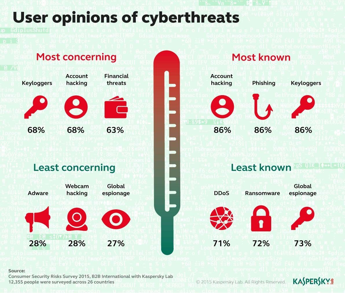 User Opinions of Cyberthreats