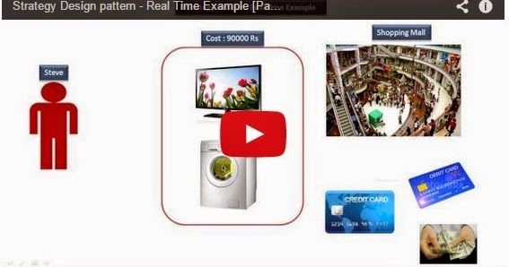 Java ee strategy design pattern real time example payment for Pool design pattern java