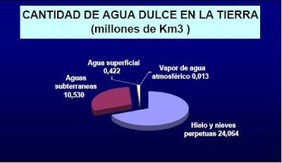cantidad agua dulce en la tierra