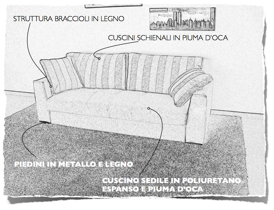 Divani blog tino mariani i disegni del nuovo divano for Divano disegno
