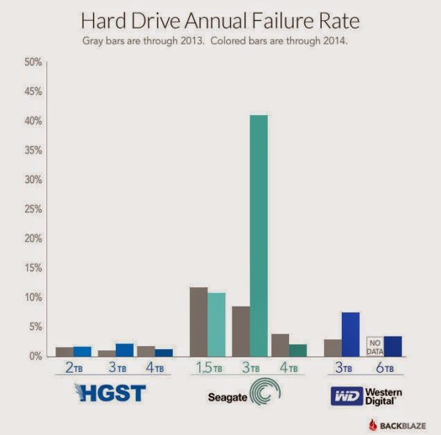 Hard Drive Annual Failure Rate image