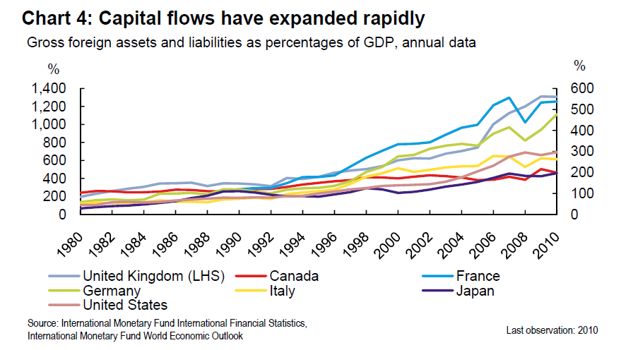 the rapid expansion of international financial