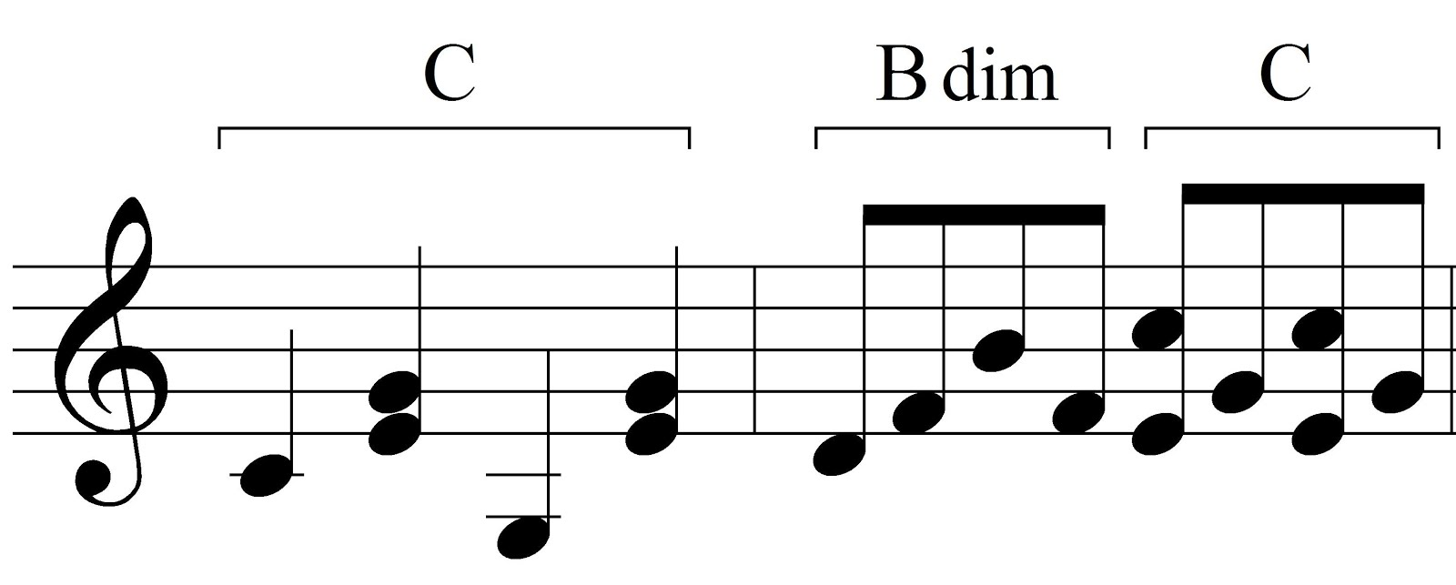 Music theory block chords and broken chords broken chords hexwebz Gallery
