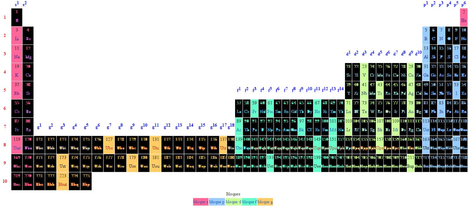 Los elementos qumicos primos moles y bits educacin en ciencia tabla peridica de los elementos qumicos primos urtaz Gallery