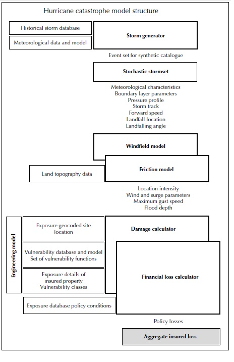 hurricane catastrophe model structure