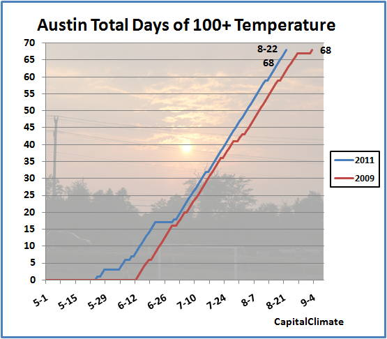 Capitalclimate austin ties breaks extends record for for How far is waco texas from austin texas