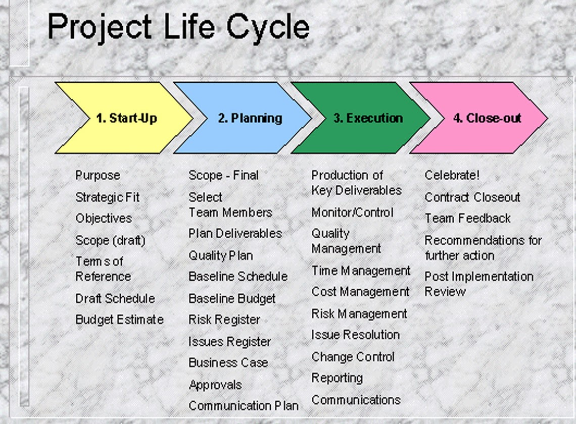 project life cycle models pdf