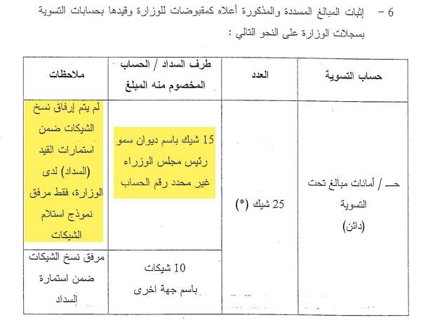تقرير ديوان المحاسبة عن التحويلات كامل