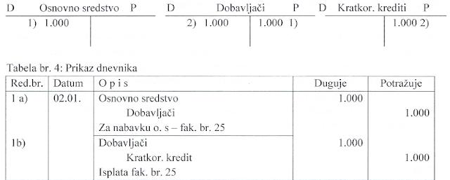 knjizenje-kupovina-osnovnih-sredstava-1