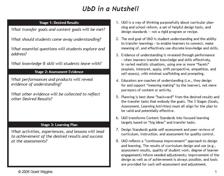 21 Ubd Lesson Plan Template Understanding By Design Template 21 Ubd