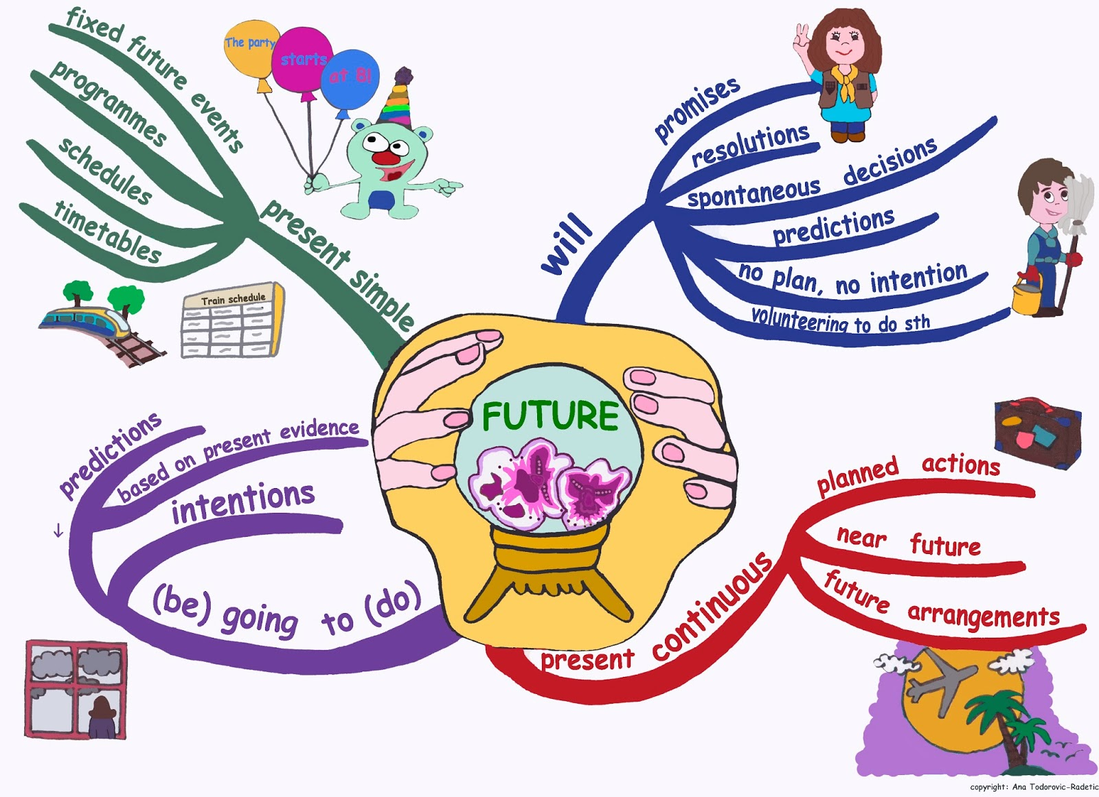 future tenses Easy explanations about the simple future tense (future with will) and lots of exercises.