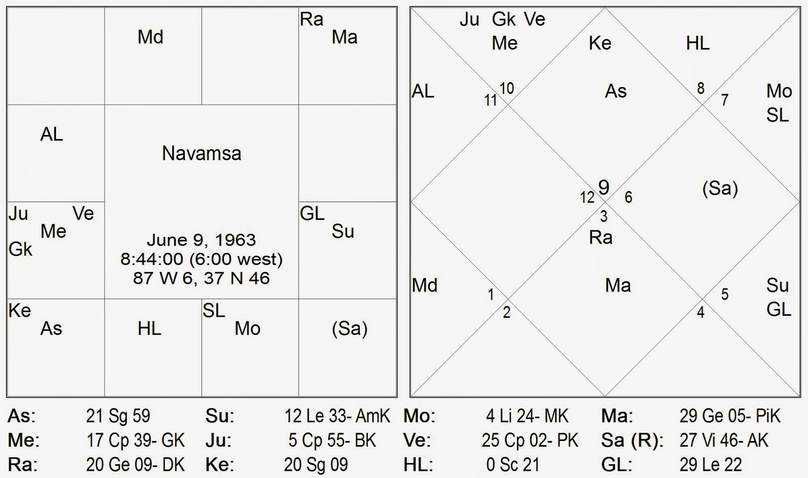 Vedic astrology consultancy research march 2015 vedic astrology consultancy research nvjuhfo Choice Image