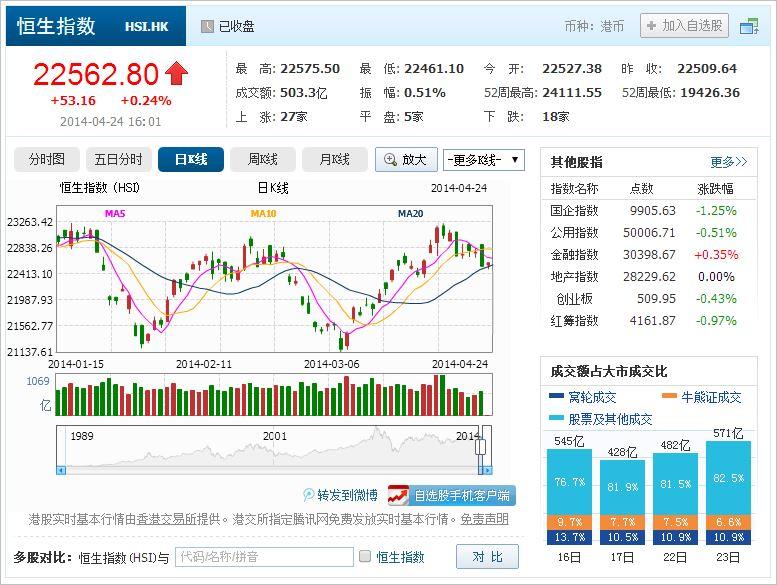 中国株コバンザメ投資 香港ハンセン指数20140424