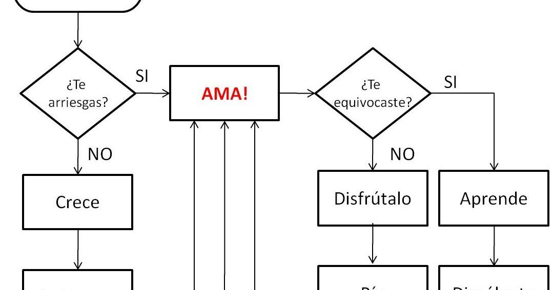 cr u00f3nica caleidosc u00f3pica  diagrama de vida