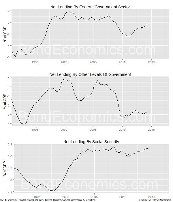 Chart: Net Lending By Level Of Government