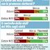 Sondaggio di Ipr Marketing sull'opinione degli elettori circa la coerenza del Movimento 5 Stelle