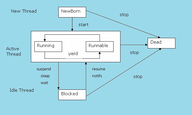 core java theory thread lifecycle