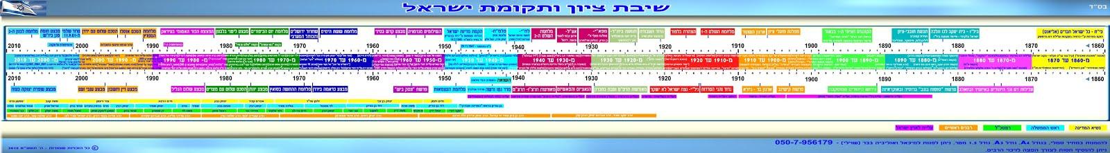 שיבת ציון ותקומת ישראל