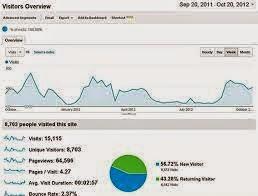 grafik kunjungan blog