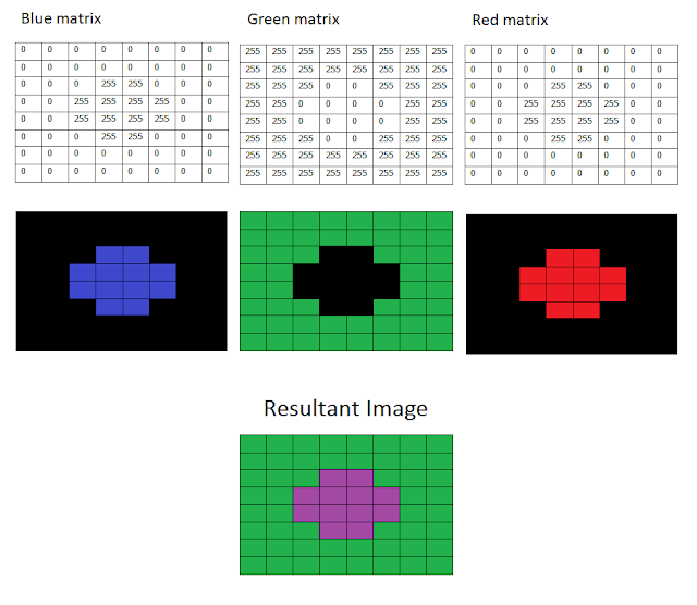 How BGR image is formed using 3 matrices which represent blue, green and red planes