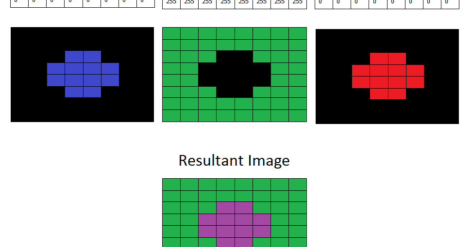 OpenCV uses the BGR format, therefore try cvtColor(input,hsv, CV_BGR2HSV) 2