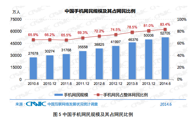 Growth in Chinese .Mobile and internet
