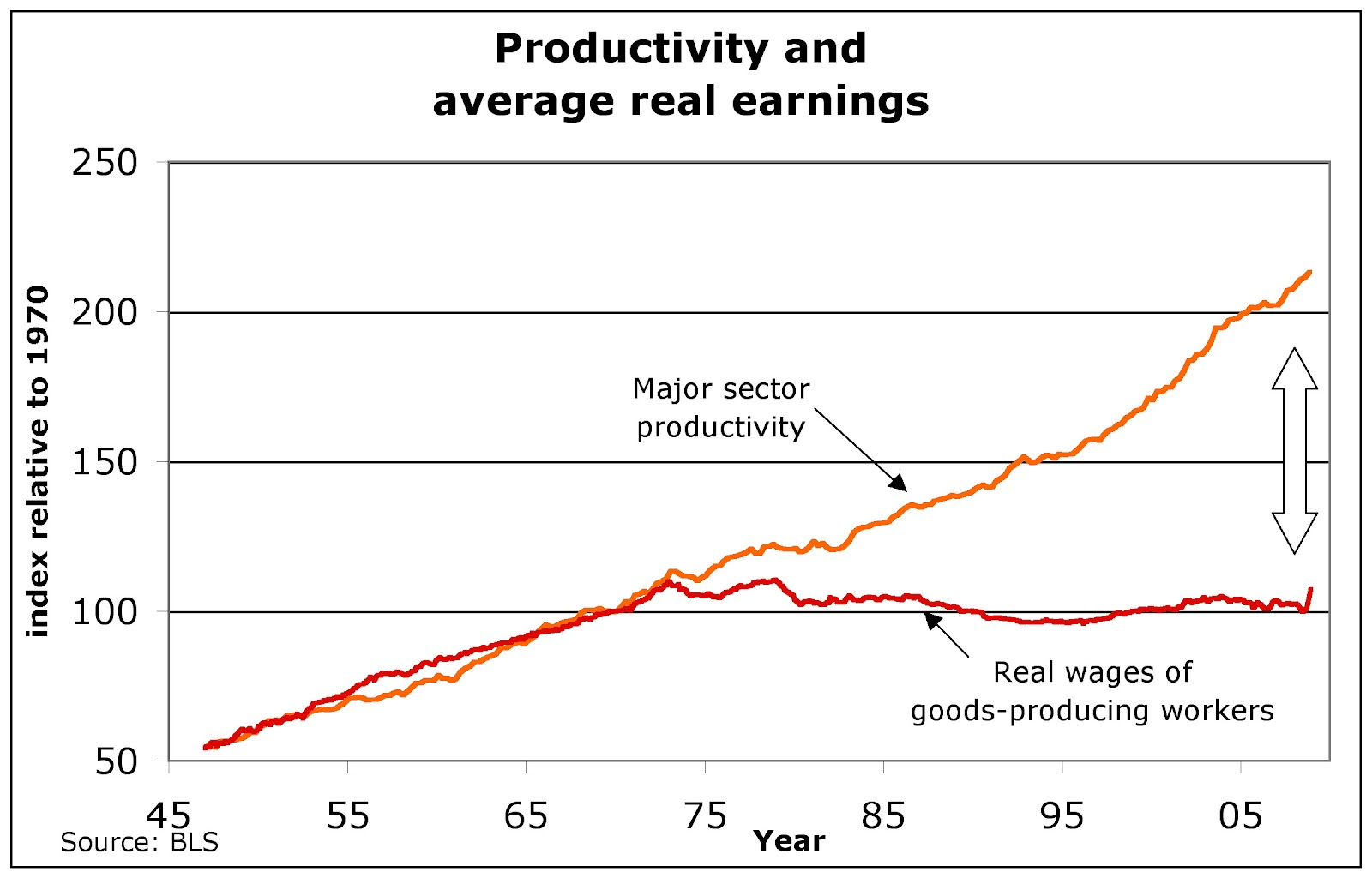 said that if productivity does not lead to a corresponding increase ...