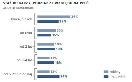 Staż biegaczy. Podział ze względu na wiek - źródło: Narodowy Spis Biegaczy 2014 r.