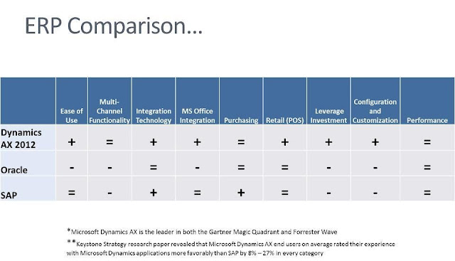ERP Comparison Ax 2012,SAP and Oracle
