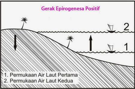 arti Gerak epirogenesa