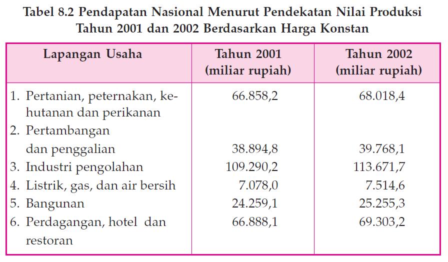 Metode Penghitungan Pendapatan Nasional dengan Pendekatan Nilai Produksi 2