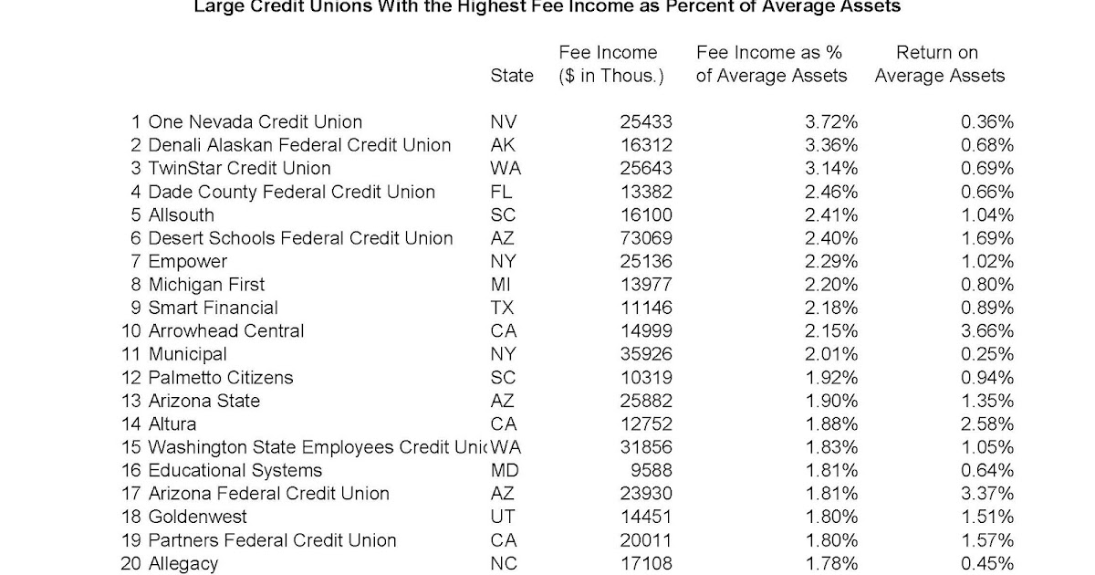Keith Leggetts Credit Union Watch Large Cus With The Highest Fee