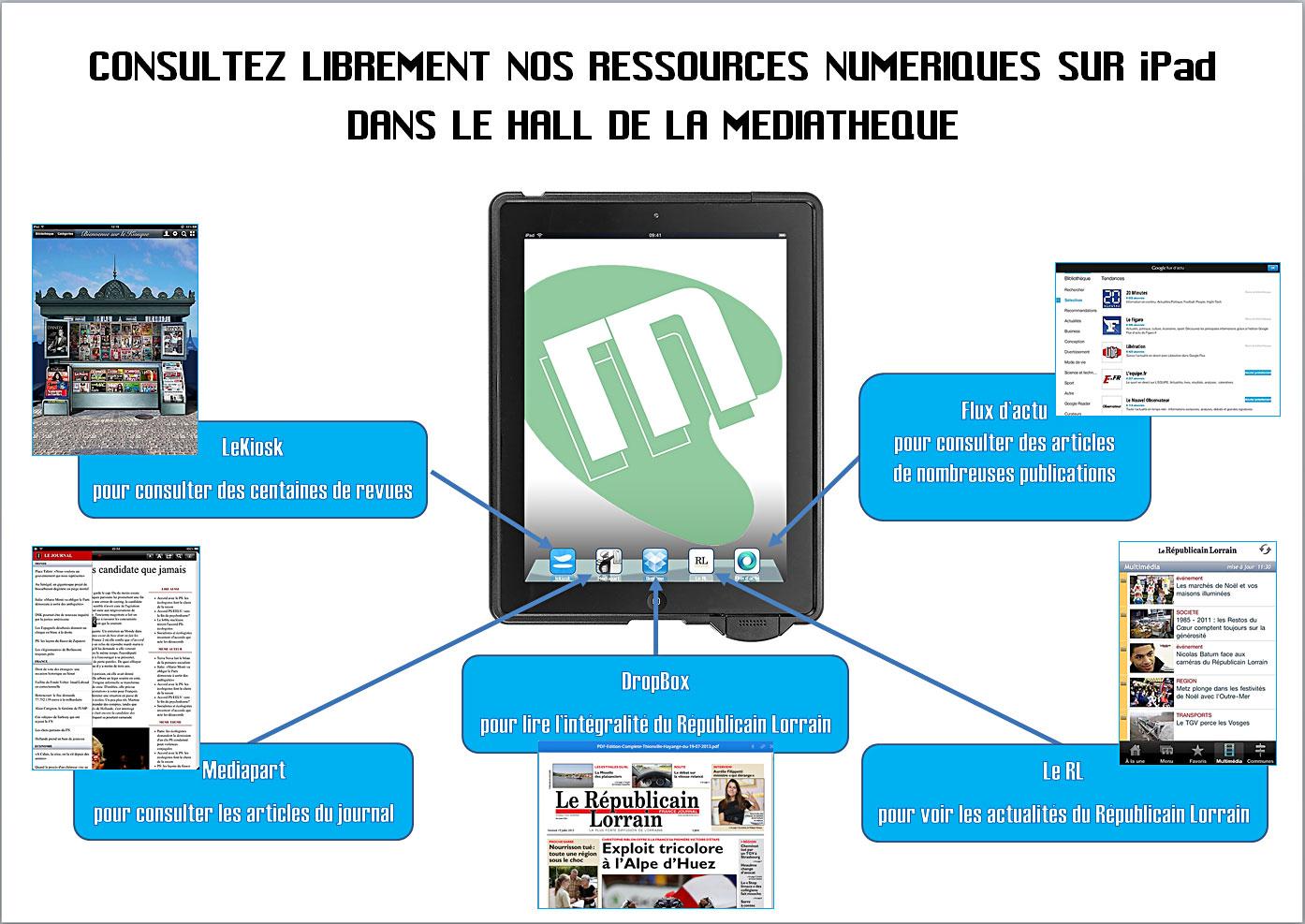 nos ressources numériques sur iPad
