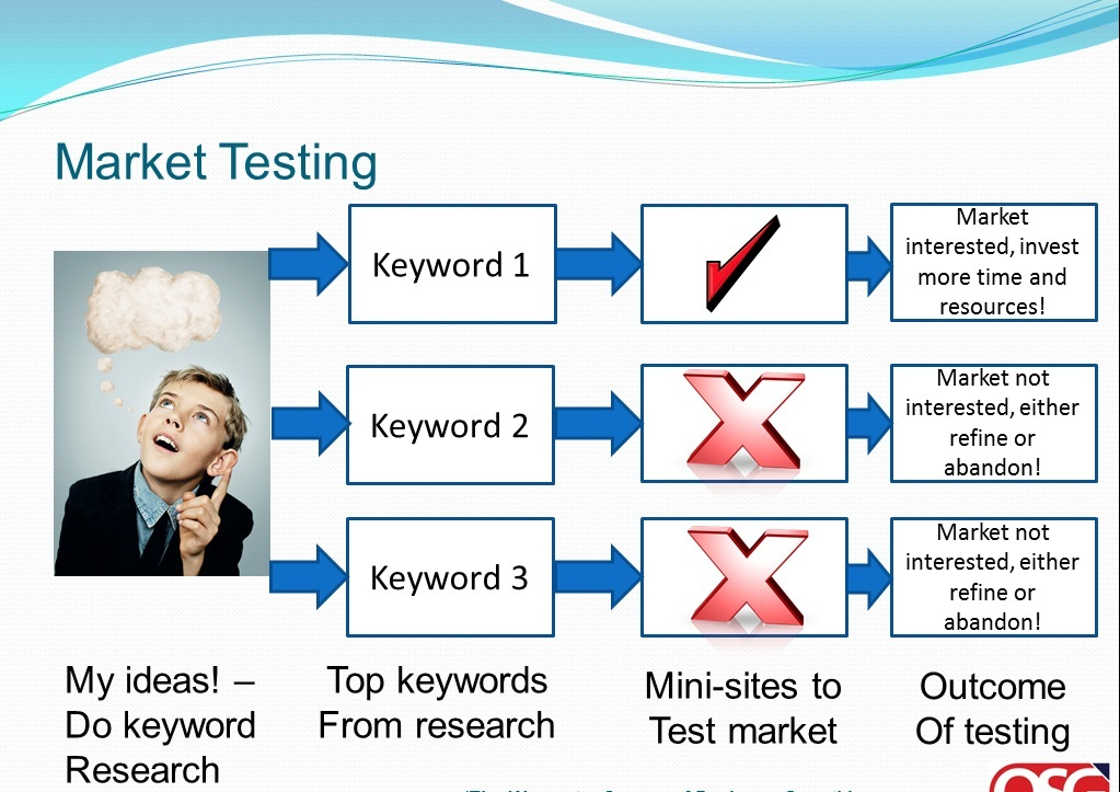 simulated test marketing A test market, in the field of business and marketing, is a geographic region or demographic group used to gauge the viability of a product or service in the mass.